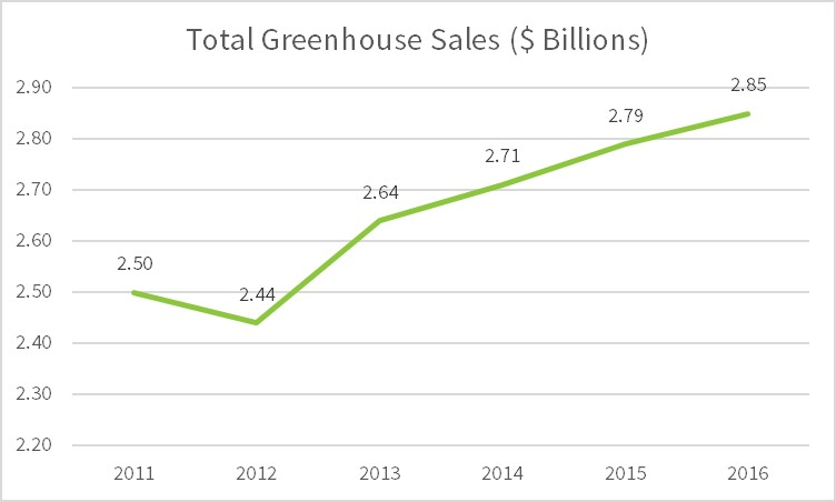 Canadian Greenhouse Sales
